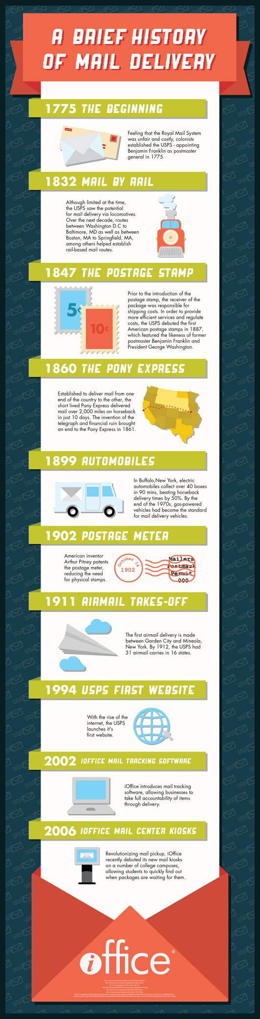 Infographic: The Evolution of Mail Delivery